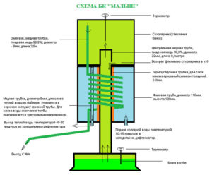 Схема бражной колонны Малютка