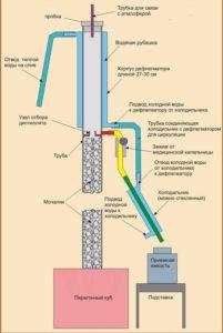 Схема работы ректификационной колонны