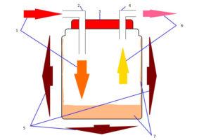 Схема работы сухопарника