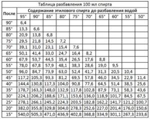 Таблица разведения спирта водой