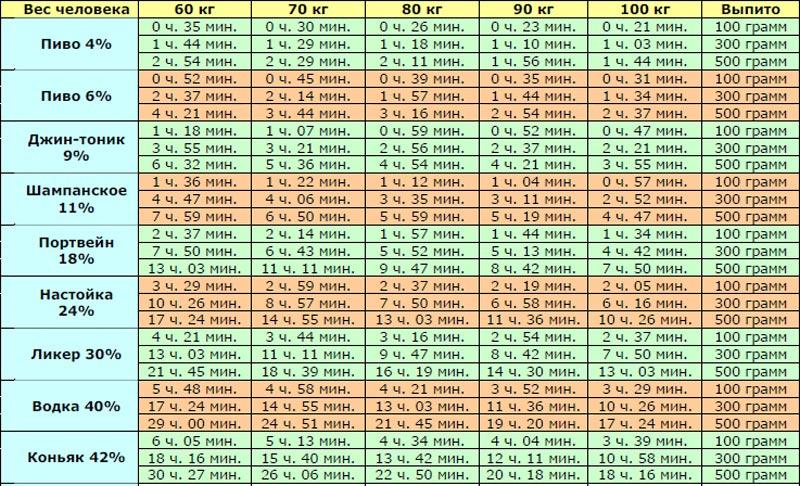 Таблица выведения алкоголя из организма.