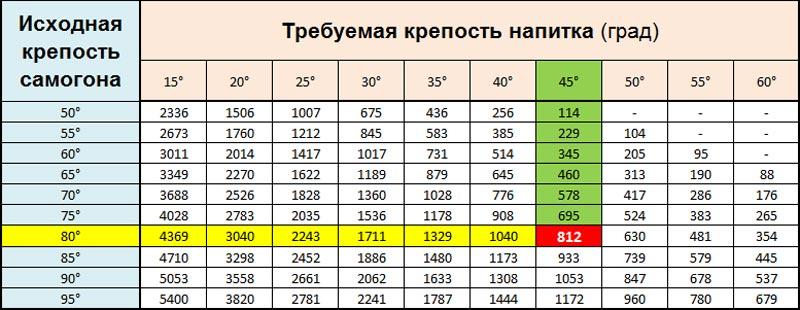 Таблица разведения самогона.