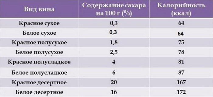 Таблица калорийности вин.