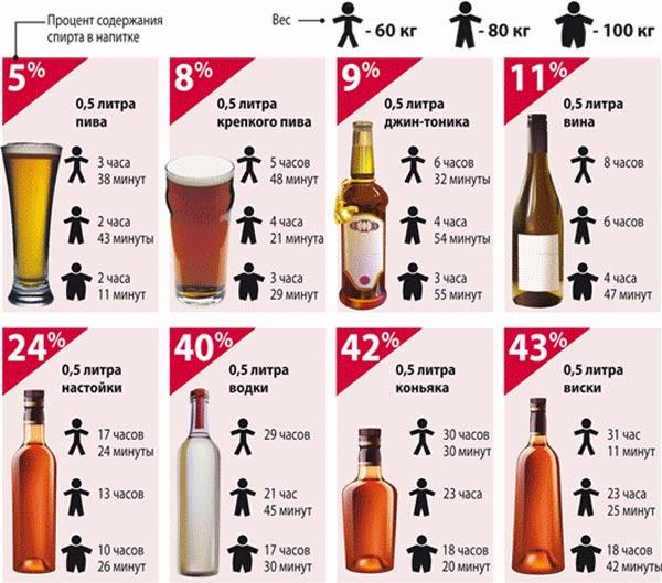 Данные по выводу алкоголя из организма.